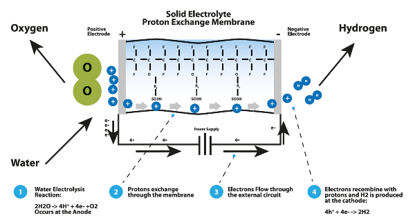 Hydrogen Gas Generators | Hydrogen Cooling Generators
